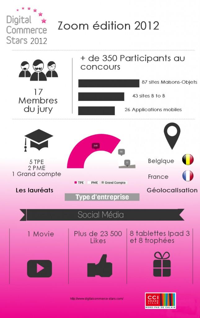 infographie dcs 2012